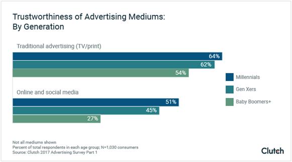 Trustworthiness of Advertising Mediums: By Generation