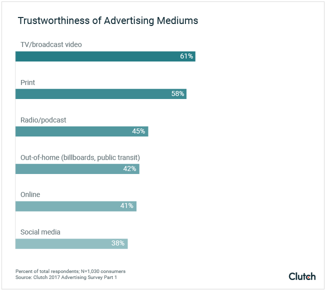 Trustworthiness of Advertising Mediums